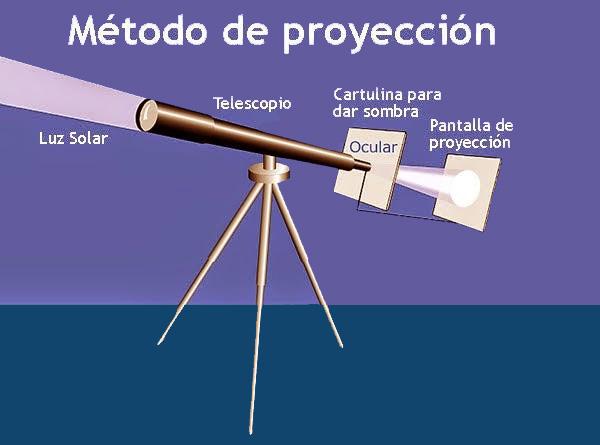 metodo de proyeccion