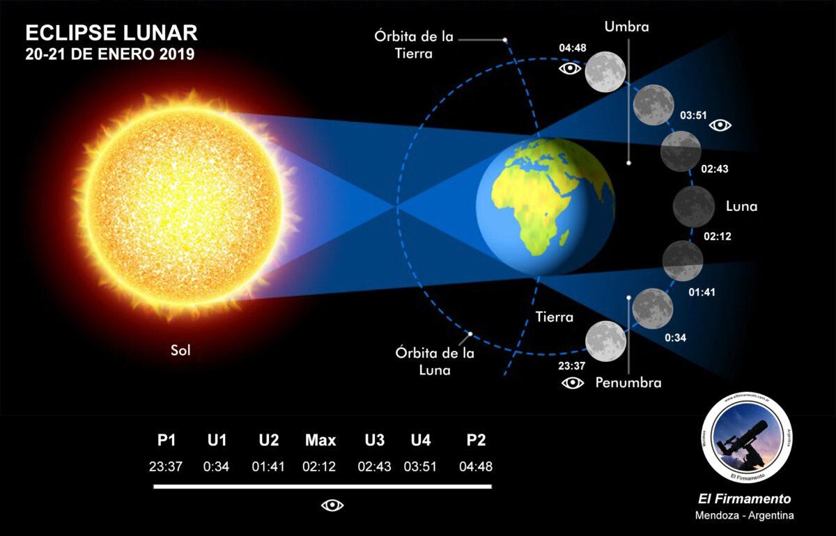 Infografia eclispe luar 20190120